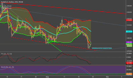XAUUSD: Found some support near 1270 after triggering long stops