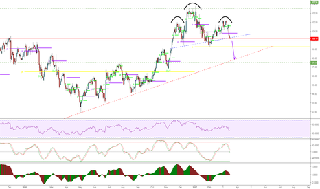 DXY: Head & Shoulders (They come in weird formations sometimes)...
