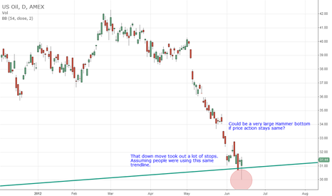 USO: Interesting action in Oil