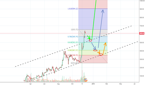 DSHUSD: Dash Possible Buy Points & Targets