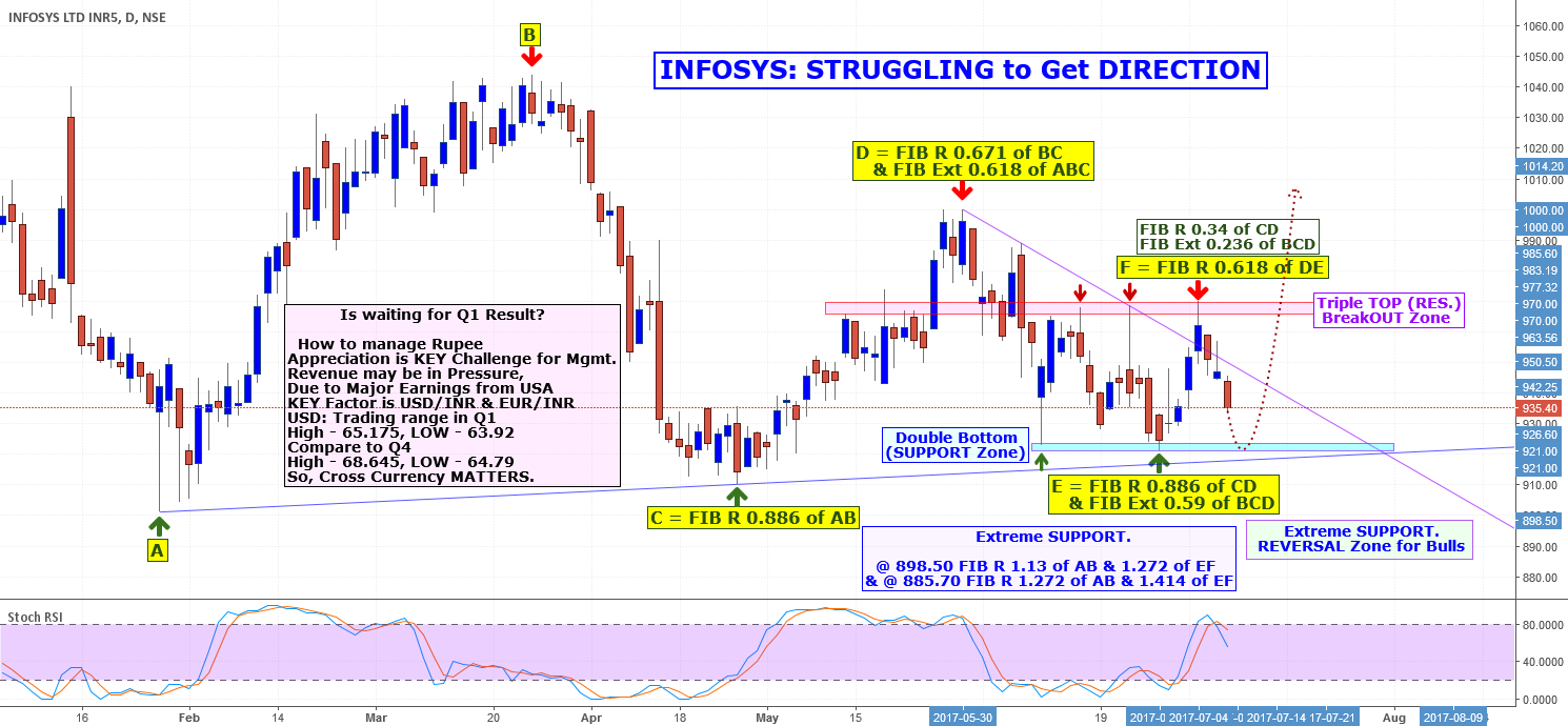 Stock to WATCH - INFOSYS: IS STRUGGLING to Get DIRECTION ?