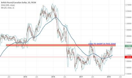 GBPCAD: GBPCAD POSSIBLE SHORT