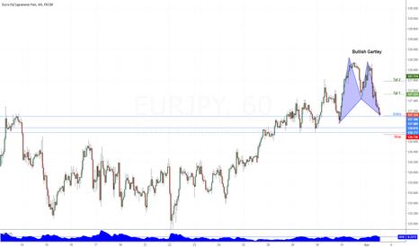 EURJPY: Bullish Trade - Gartley Completion