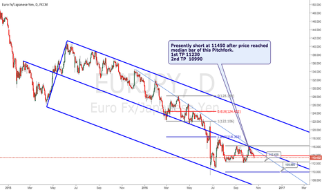 EURJPY: Reliable Pitchfork