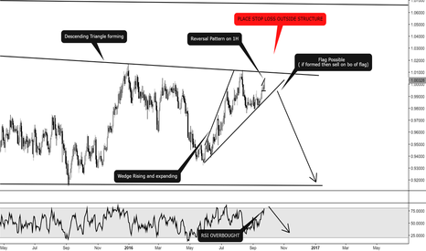 AUDCAD: AUDCAD: PATTERN + RSI OVERBOUGHT = SELL /Great risk reward ratio