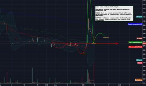 NCTY: Opportunity for break of bearish trend.