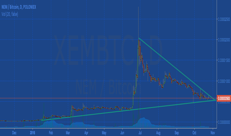 XEMBTC: Nem Xem back on track?