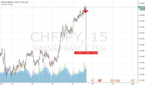 CHFJPY: CHFJPY Decline