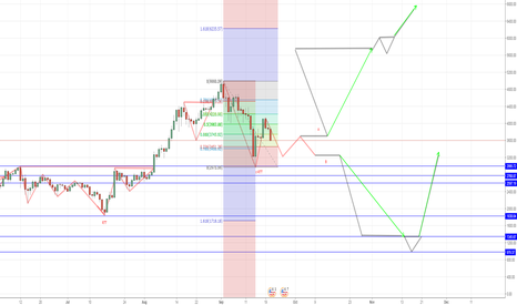 BTCUSD: BITCOIN is too expensive ? how do you know how much cost ...LONG
