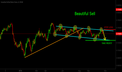 CADCHF: SELL CADCHF : BEAUTIFUL SELL