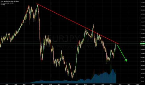 EURJPY: Everyone's bullish Euro and bearish Yen...