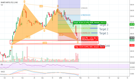 BHARTIARTL: Bharti Airtel - Long