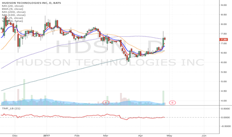 HDSN: HDSN - Flag formation, potential intraday Long entry opportunity