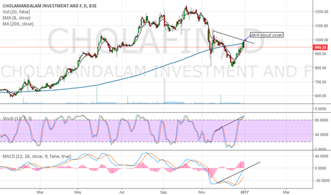 CHOLAFIN: short the stock but let the price come below 8 ema