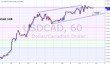 USDCAD: USDCAD - scope for a downside correction