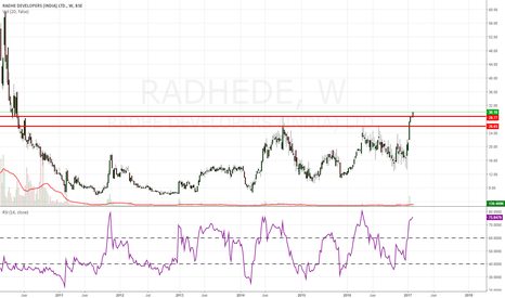 RADHEDE: RADHEDE- long term breakout