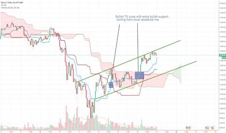 BTCUSD: Bullish tk cross with cloud resistance line break out.