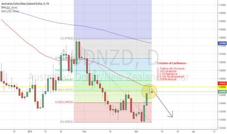 AUDNZD: AUSSIE DOWN UNDER - 5 Factors of Confluence