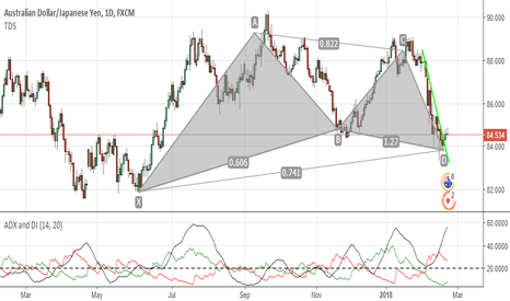 AUDJPY: bullish bat on weekly and daily almost completed
