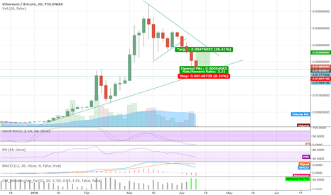 ETHBTC: Long Eth from just above 0.018 if it hits there