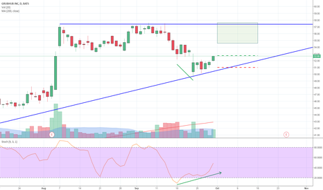GRUB: Divergence in Ascending Triangle