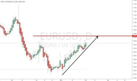 EURUSD: Euro Dolar en tendencia Alcista