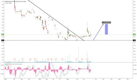 AETI: AETI GOING FOR ONE MORE WAVE UP?