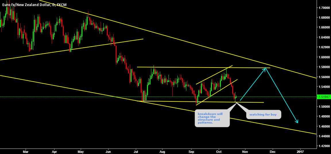 EURNZD Watching for price action