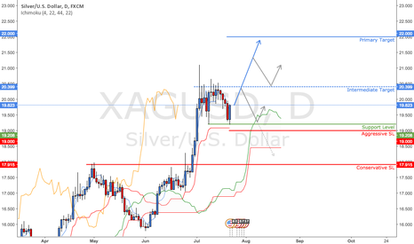 XAGUSD: Silver Take Three - And Action!