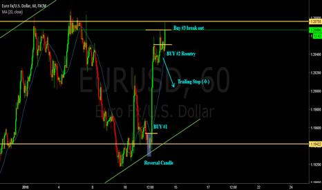 EURUSD: 5 - Buy with trend following
