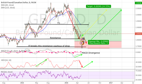 GBPCAD: GBPCAD Divergence Long