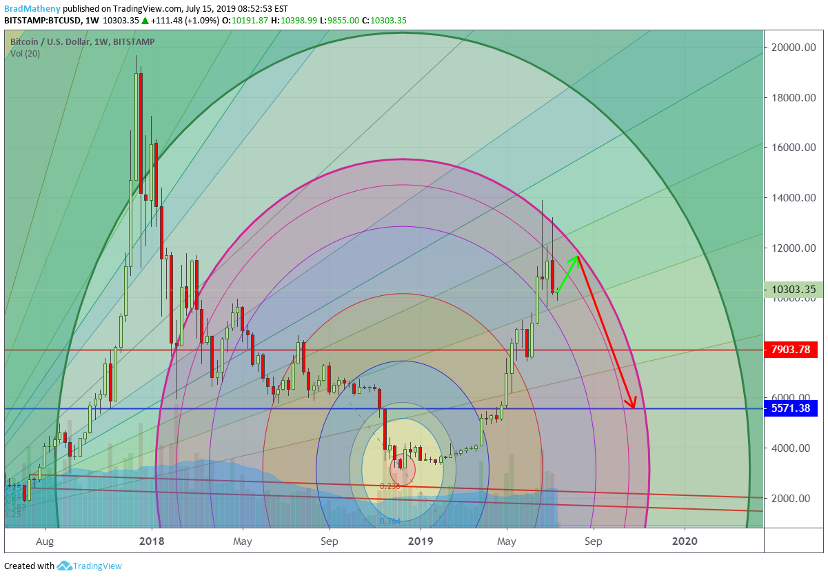 BitCoin Collapse About To Happen for BITSTAMP:BTCUSD by BradMatheny