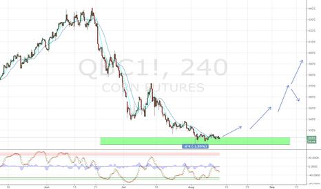 QBC1!: CORN bottom?