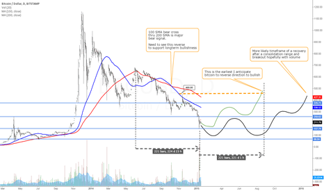 BTCUSD: BITCOIN LONG TERM OUTLOOK