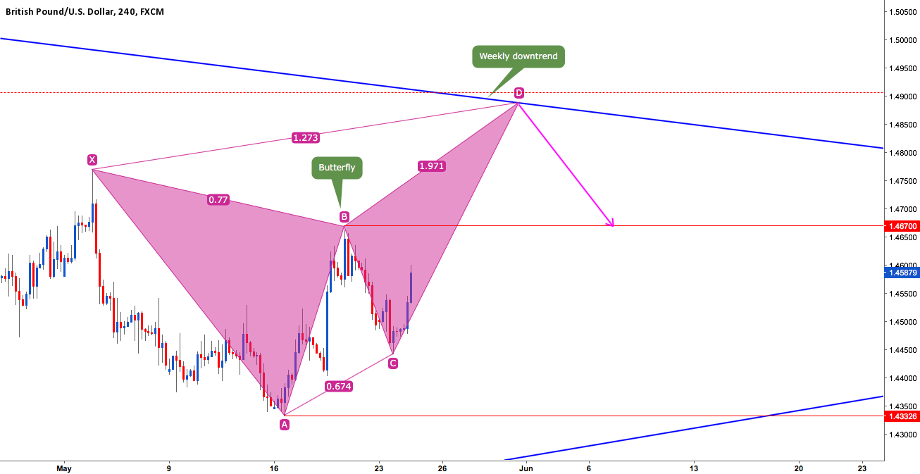 GBPUSD CREATE A BUTTERFLY IN WEEKLY DOWNTREND?