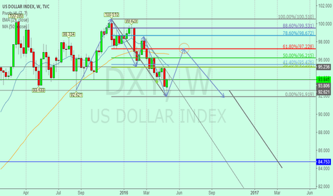 DXY: US Index Next Support 97.23