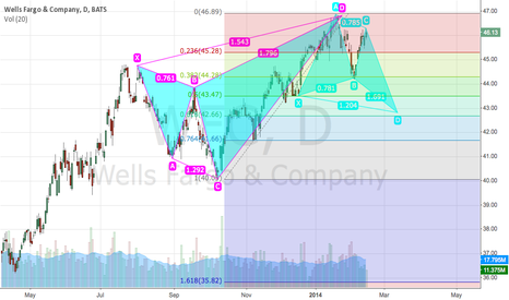 WFC: Opportunity to buy WFC @ 43