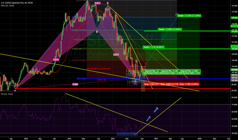 USDJPY: USD/JPY Big Long Chance in Weekly (Completion of Bat Pattern)