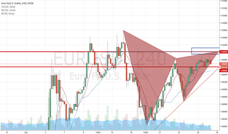 EURUSD: Down Trend After