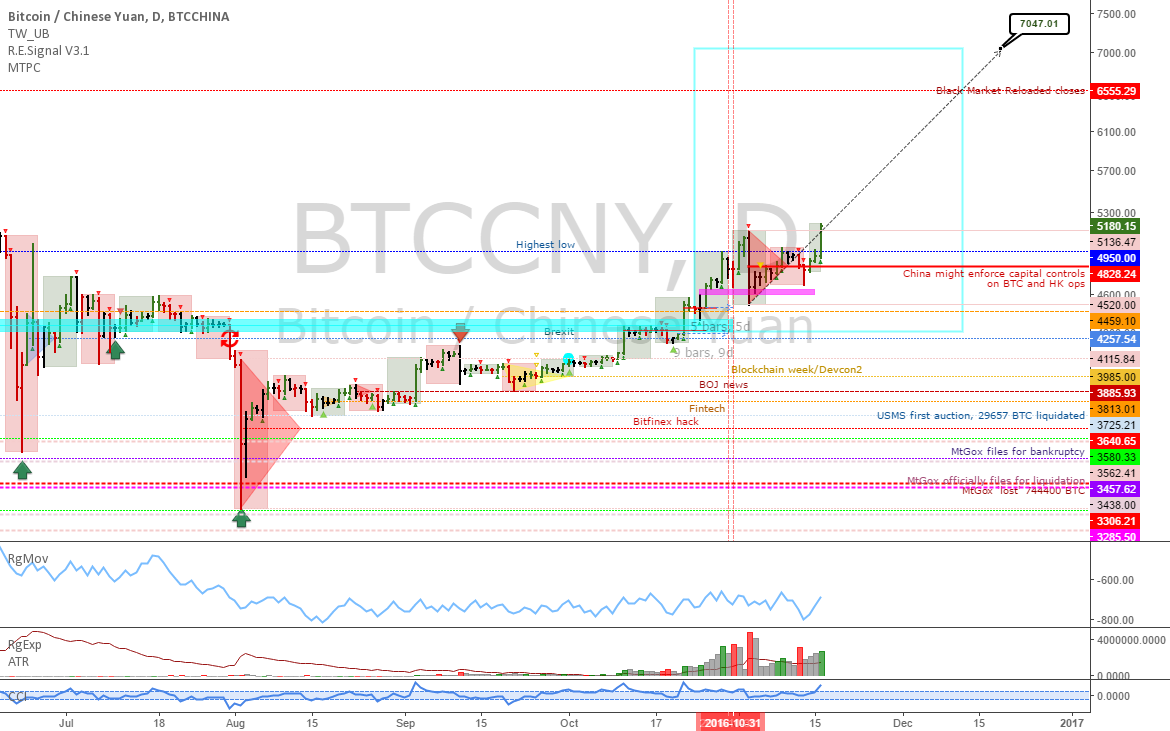 BTCCNY: Update - Weekly trend intact