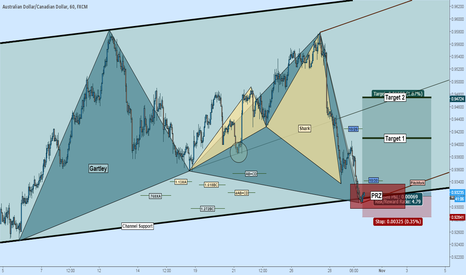 AUDCAD: Long AUDCAD: Gartley + Shark at Channel Support