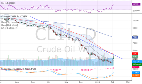 CL1!: $CL/ turned back right where it should