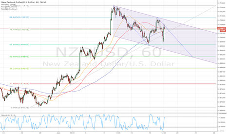 NZDUSD: NZDUSD ABCD Pattern (Possible Short)