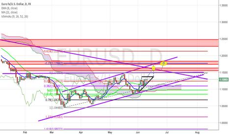 EURUSD: EU Currently in Ascending Triangle pattern