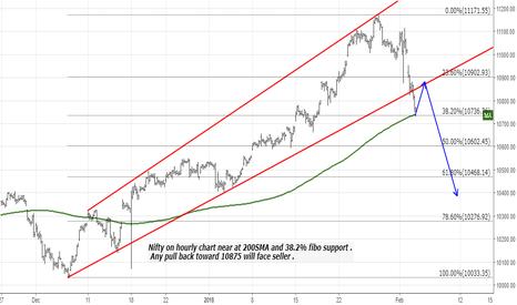 NIFTY: Nifty :  Any pull back toward 10875 will face seller .