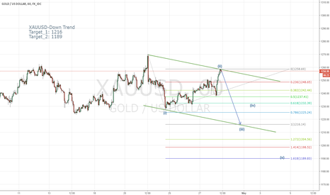 XAUUSD: XAUUSD- Possible Sharp Down Trend