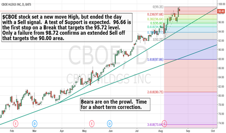 CBOE: Sell signal for $CBOE