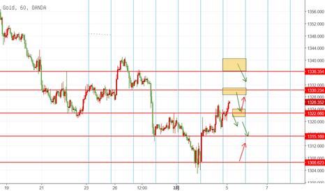 XAUUSD: GOLD 3.5 日内交易机会