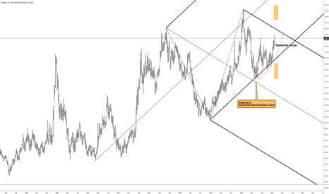 TLT: TLT - Exponential ride and strong attitude...