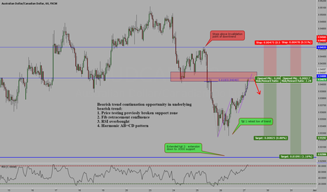 AUDCAD: audcad short trend continuation opportunity